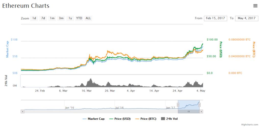 Ethereum-Kurs-Chart