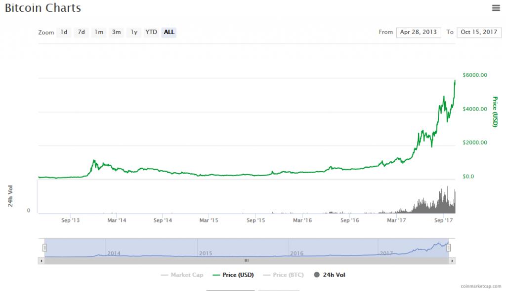 Bitcoin Kurs Chart 2017-10-15