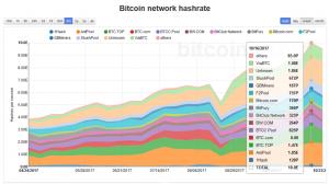 bitcoin network hashrate 2017-10